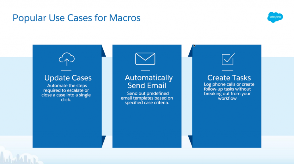 Three use cases for macros outlined in three blue, rectangular boxes