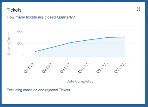 graph of how many tickets are closed quarterly in Salesforce