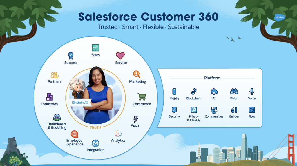 Salesforce Customer 360 slide. Understand the Salesforce Platform and how it can be used to meet business needs and goals — and drive amazing results at your companies.