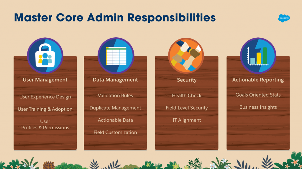 Master Core Admin Responsibilities Slide. An overview of the user management, data management, security, and actionable reporting responsibilities that all Salesforce Admins should master in order to be successful.