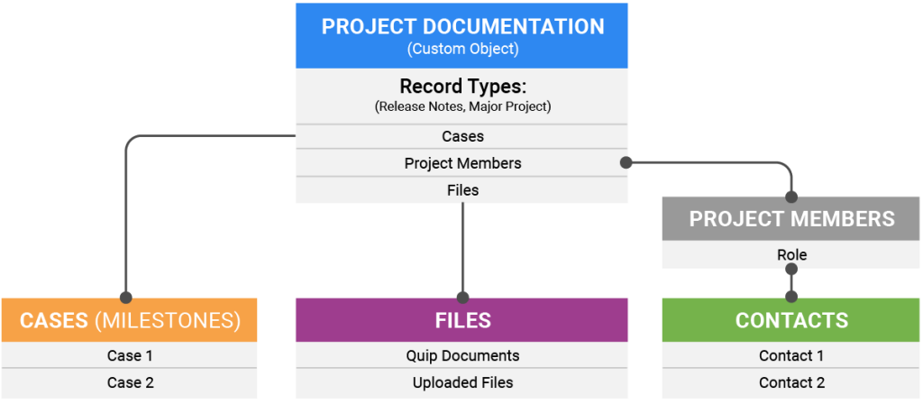 Quip flow chart showing project documentation