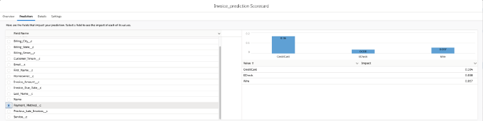 example Salesforce Einstein scorecard metrics