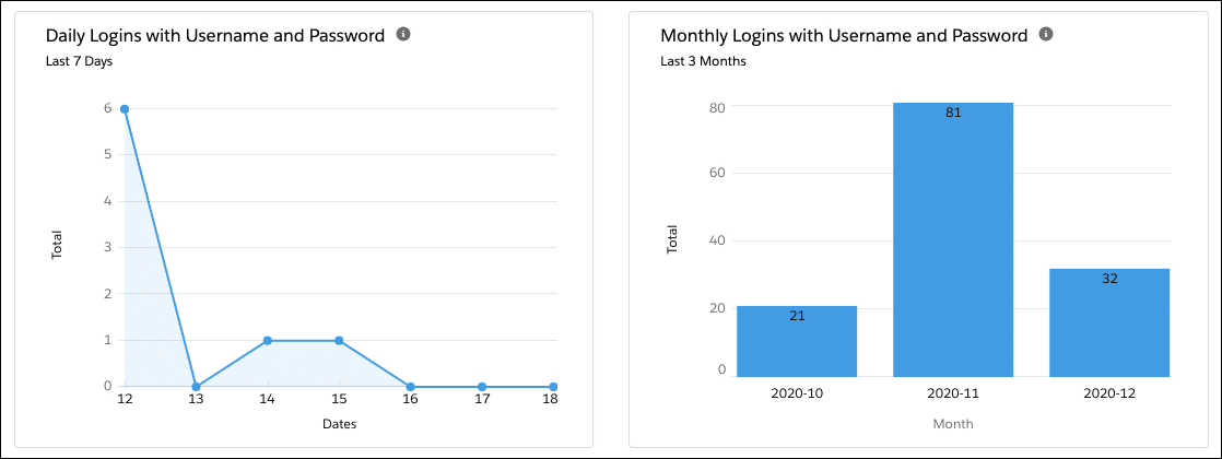Charts for daily logins with username and password for last 7 days and last 3 months