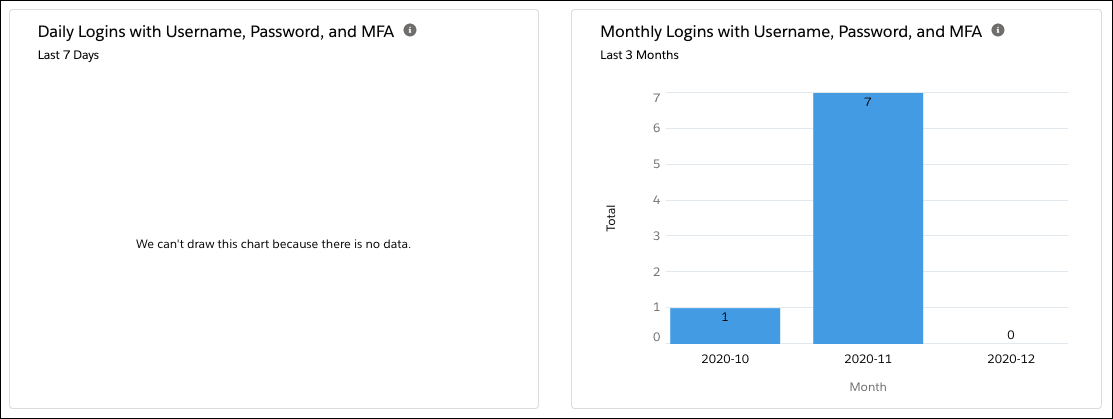 Charts for daily logins with username, password, and MFA for last 7 days and last 3 months