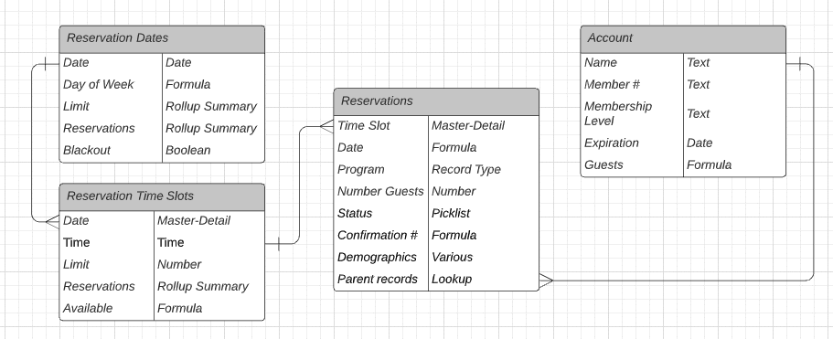 Entity relationship diagram of core objects in Time Slot Reservations app