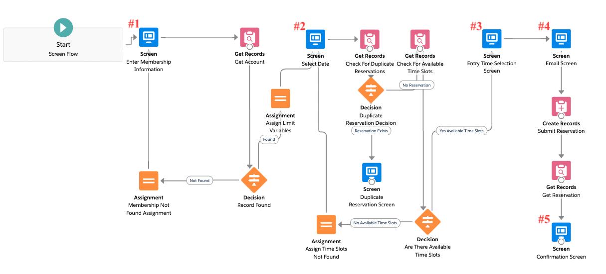 Screen Flow for membership reservations