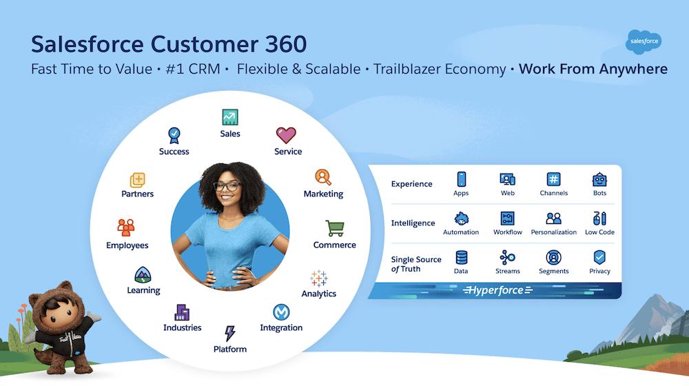 Image of Salesforce Customer 360.