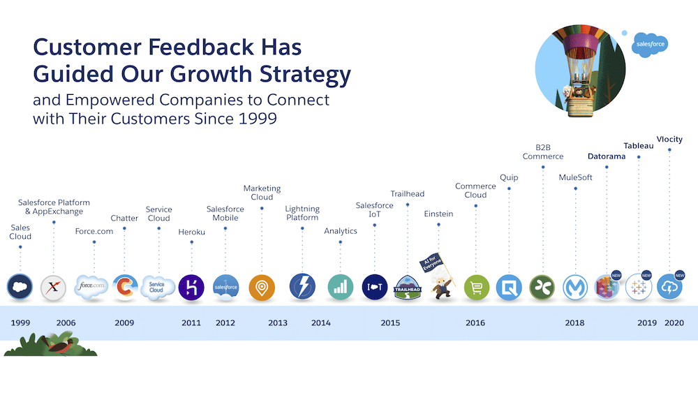 Image representing how customer feedback has guided Salesforce's growth strategy over the years.