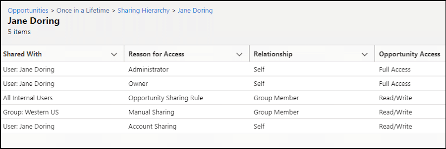 Image showing the list of users the record is shared with, the reason for access, relationship, and type of access.