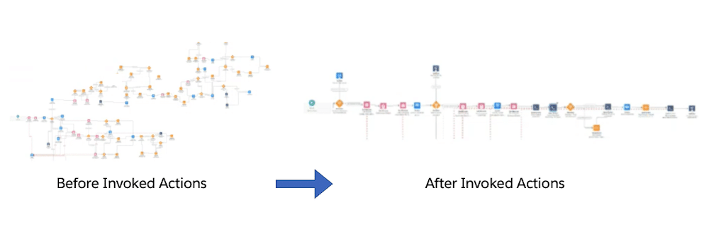 Image showcasing how invoked actions can clean up inefficient flow.