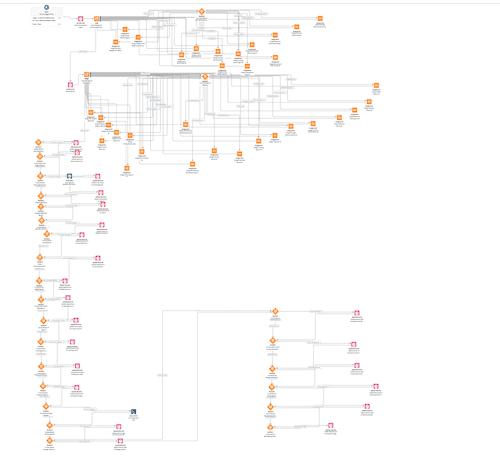 Image showcasing what a flow looks like before Custom Metadata-driven logic