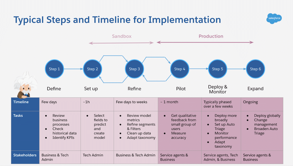 Timeline of implementation for Einstein Case Classification.