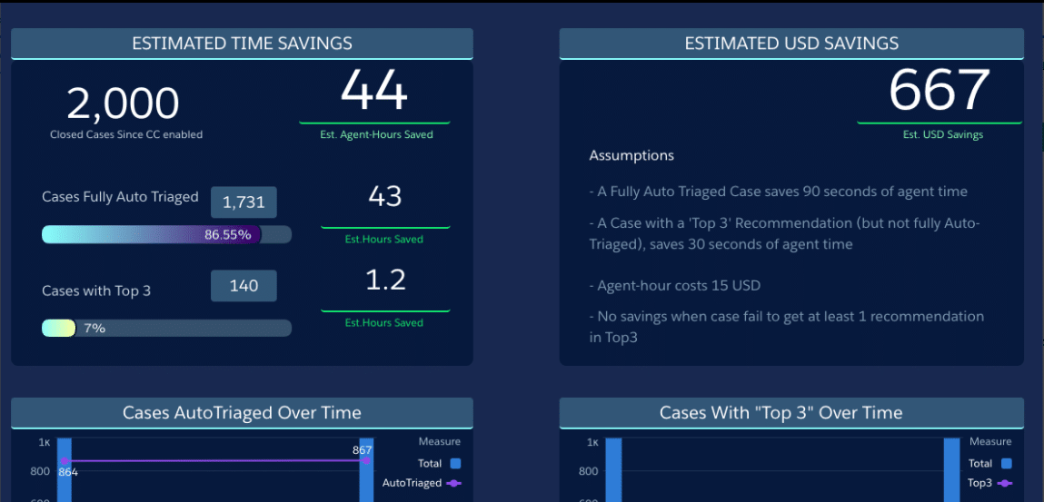 Another screengrab example of the Einstein Case Classification TCRM Performance Dashboard showcasing how much time and money was saved.