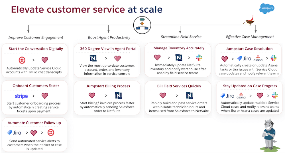 In-depth display of how you can elevate customer service at scale with Jira.