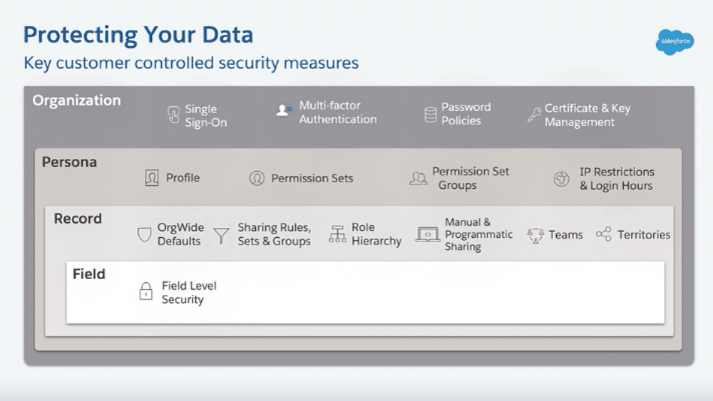 Key customer controlled security measures.