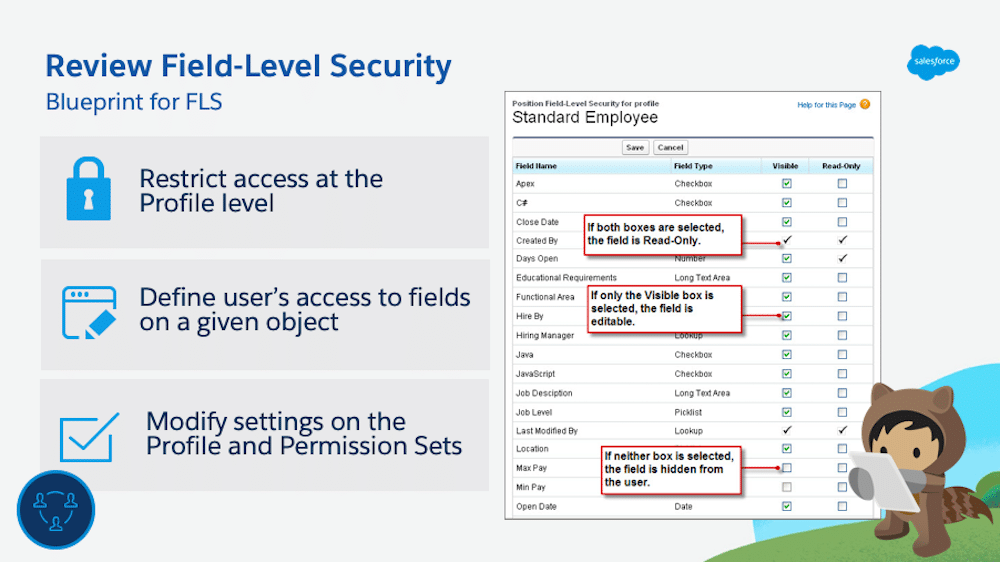 Blueprint for field-level security.