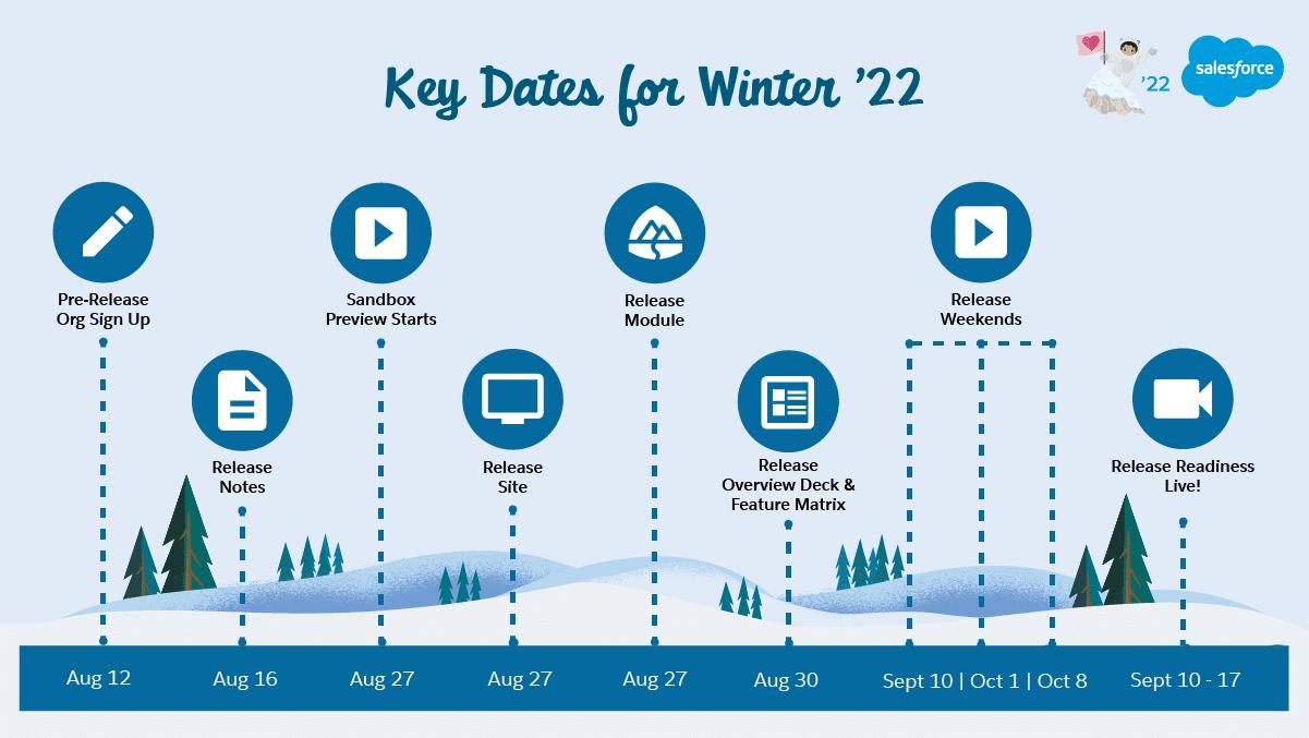 Key dates for Winter '22 Salesforce Release.