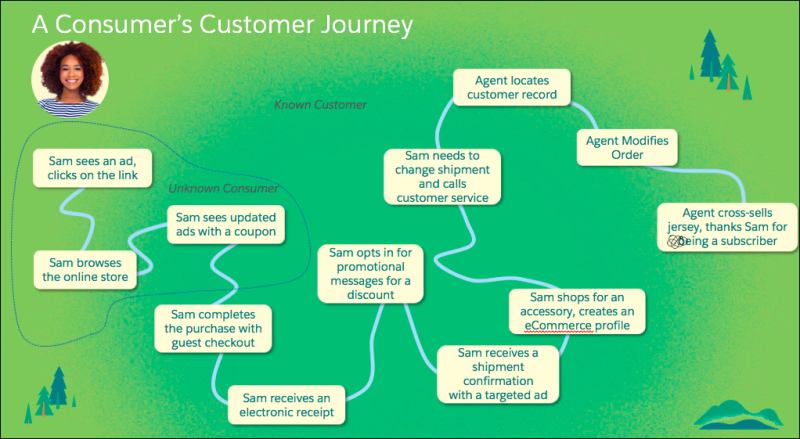 Unlock Customer Data with Salesforce Customer 360