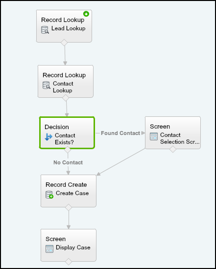 Salesforce Visual Workflow : Step 7 - Flow Image