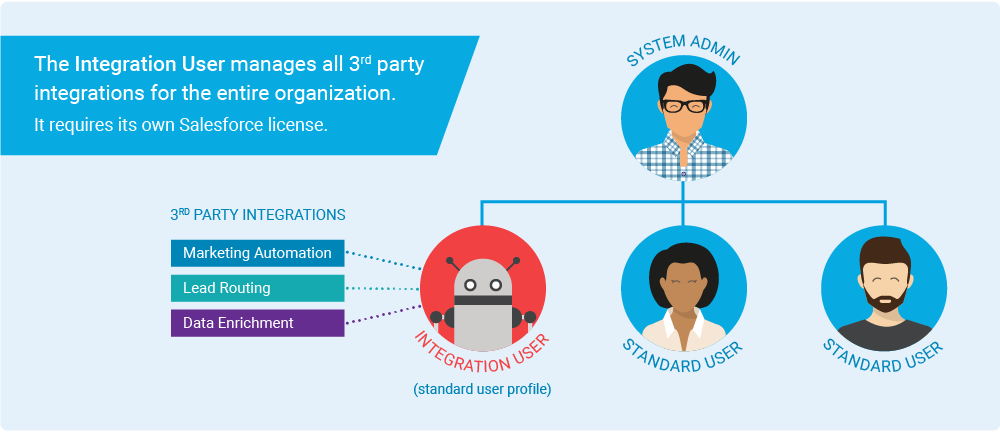 The Value of Having A Dedicated Salesforce Integration User